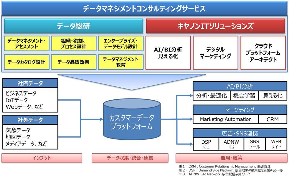 データマネジメントコンサルティングサービス構成