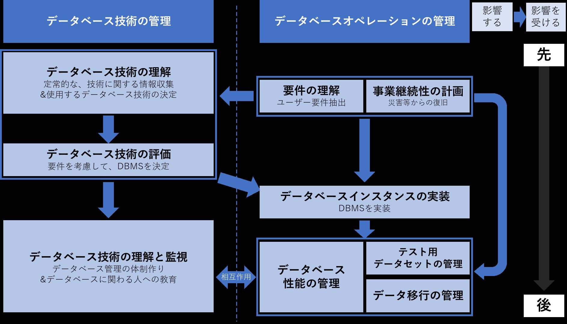 データベース技術の管理、データベースオペレーションの管理