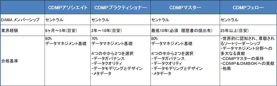 CDMP_Class