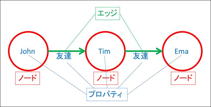GraphDB_3components