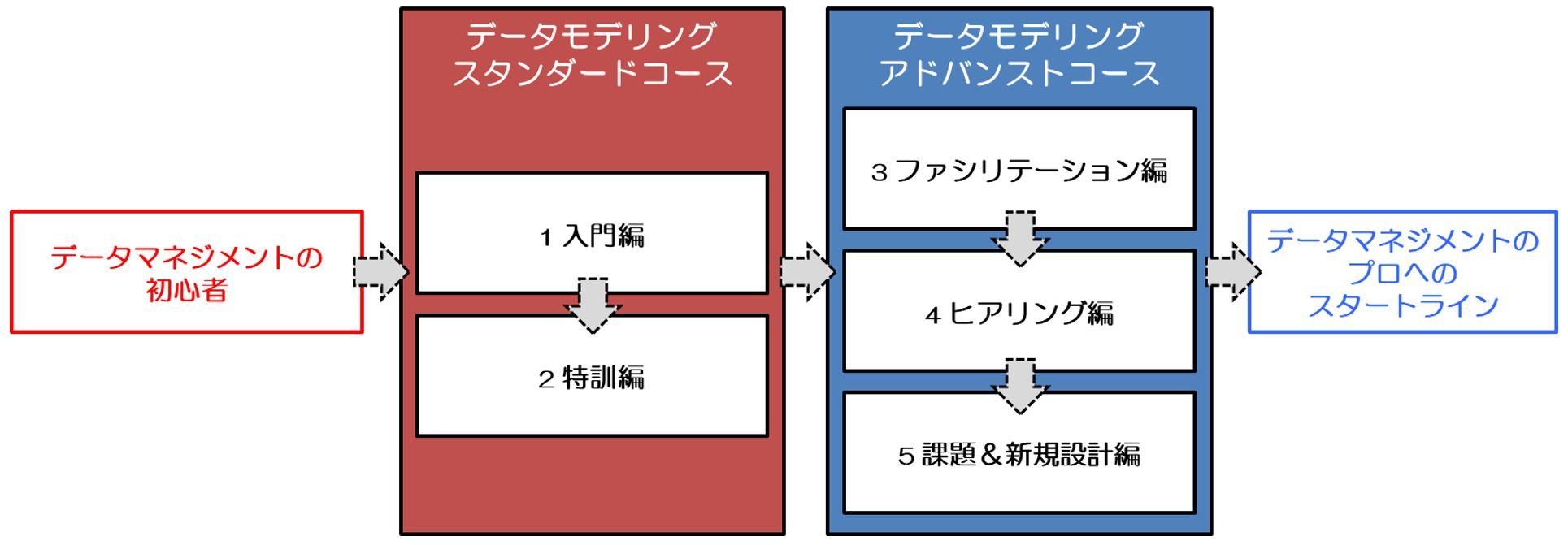 dms_courses