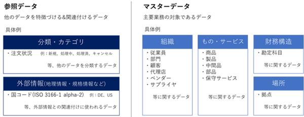 図1.参照データとマスターデータの具体例