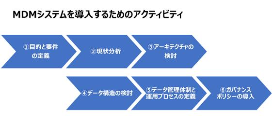 図2.MDMシステムを導入するためのアクティビティ