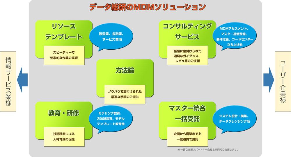 mdm_solution-2