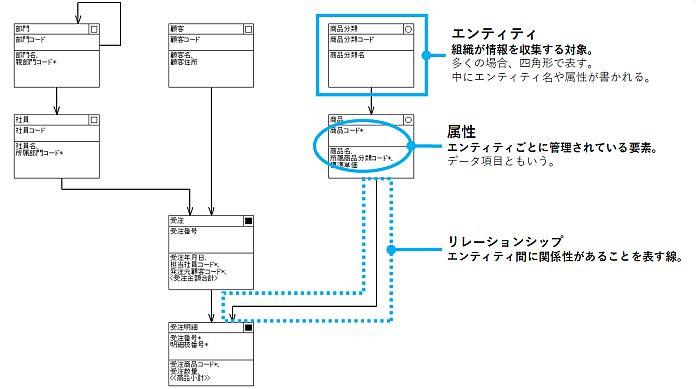 データモデル図およびその構成要素の例