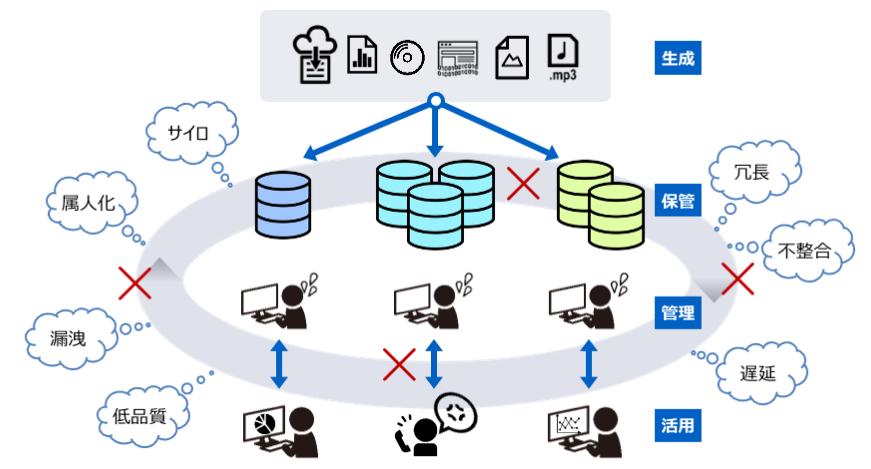 図2:データのマネジメント?