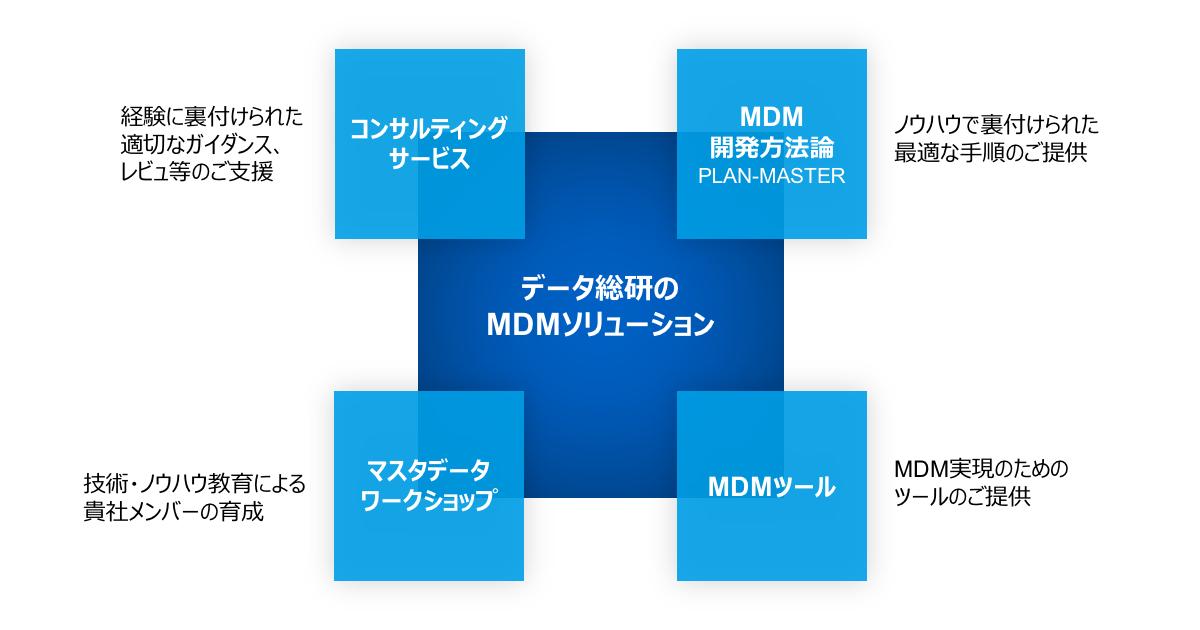 データ総研のMDMソリューション
