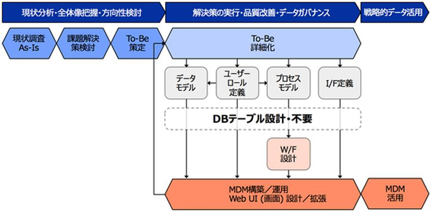 「PLAN-MASTER for Stibo Systems」概要