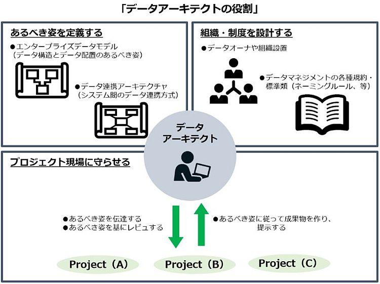 図1:データアーキテクトの役割
