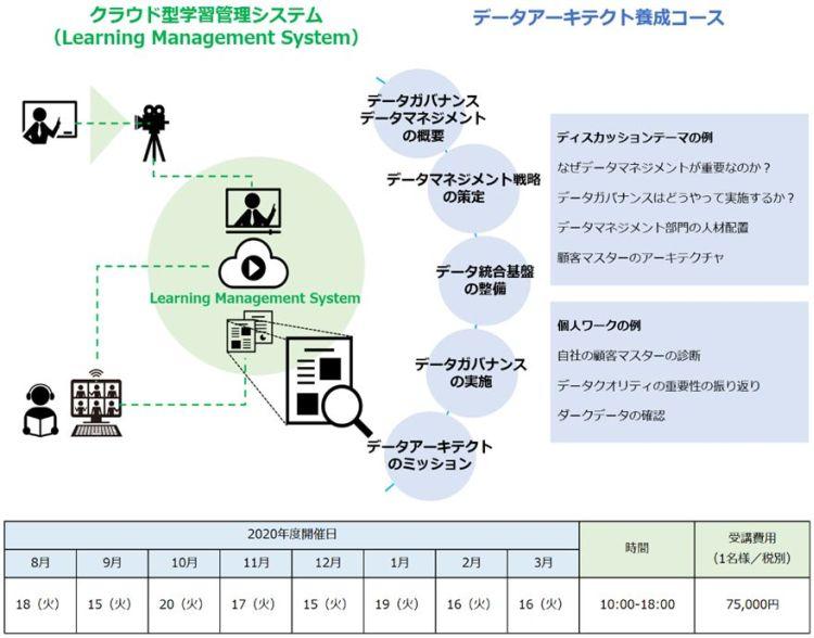 図2:データアーキテクト養成コースの概要