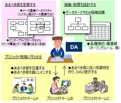 DA(データアーキテクト)