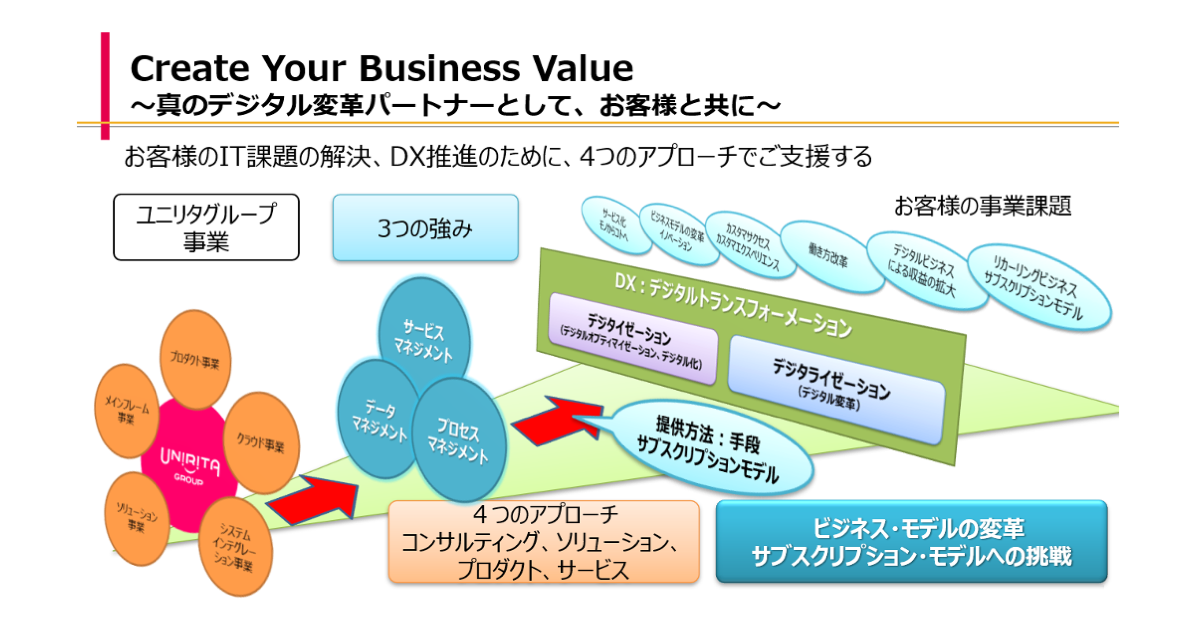 Create Your Business Value