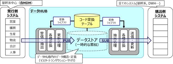 図1. データHUBの機能